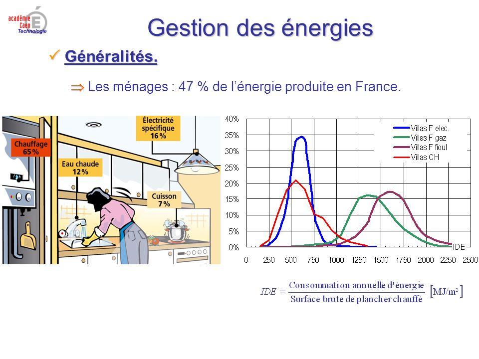 Gestion des énergies Généralités. Généralités. Les ménages : 47 % de lénergie produite en France.