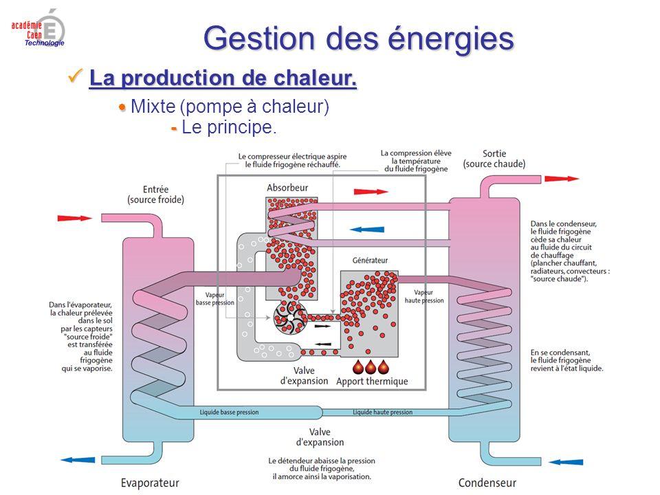 Gestion des énergies La production de chaleur. La production de chaleur. Mixte (pompe à chaleur) - - Le principe.