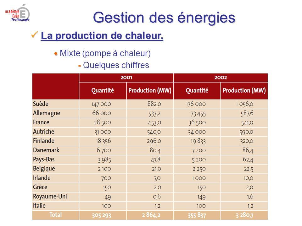 Gestion des énergies La production de chaleur. La production de chaleur. Mixte (pompe à chaleur) - - Quelques chiffres