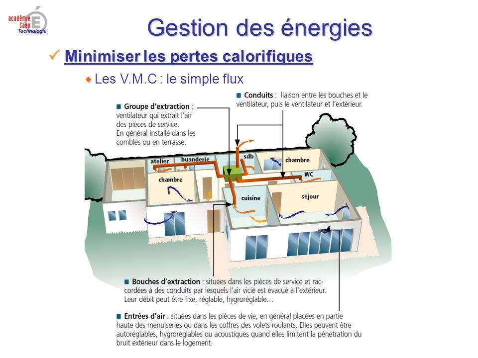 Gestion des énergies Minimiser les pertes calorifiques Minimiser les pertes calorifiques Les V.M.C : le simple flux