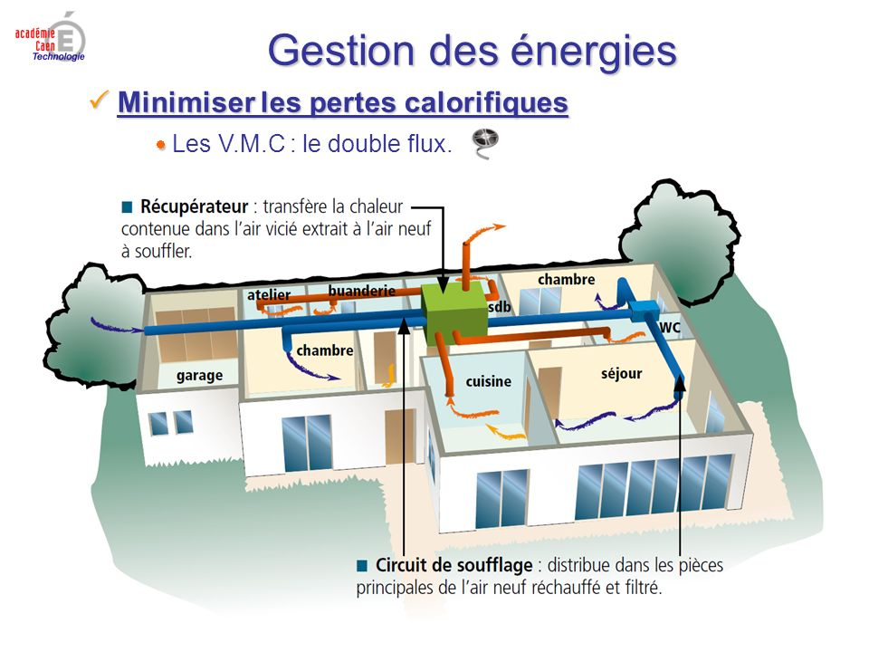 Gestion des énergies Minimiser les pertes calorifiques Minimiser les pertes calorifiques Les V.M.C : le double flux.