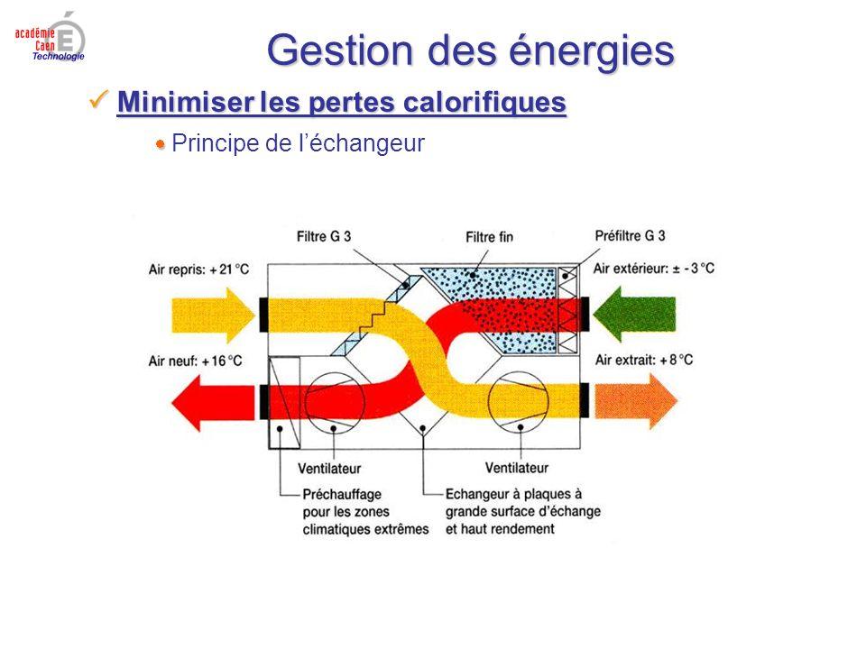 Gestion des énergies Minimiser les pertes calorifiques Minimiser les pertes calorifiques Principe de léchangeur