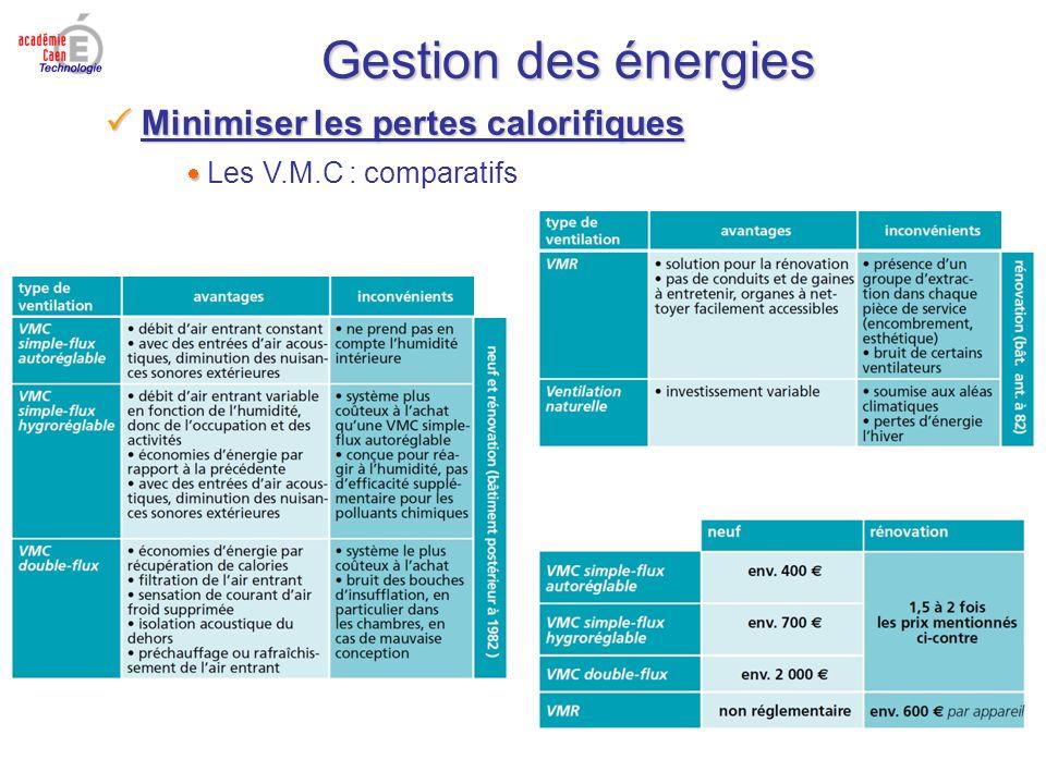 Gestion des énergies Minimiser les pertes calorifiques Minimiser les pertes calorifiques Les V.M.C : comparatifs