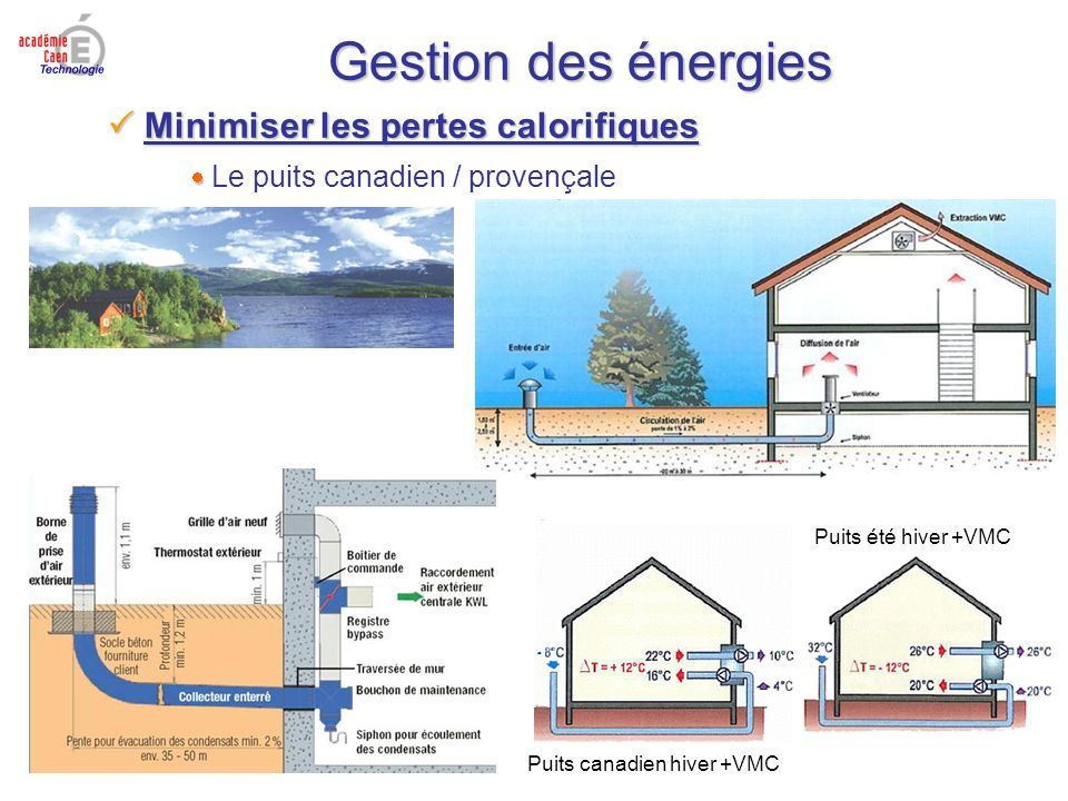 Gestion des énergies Minimiser les pertes calorifiques Minimiser les pertes calorifiques Le puits canadien / provençale Puits canadien hiver +VMC Puits été hiver +VMC