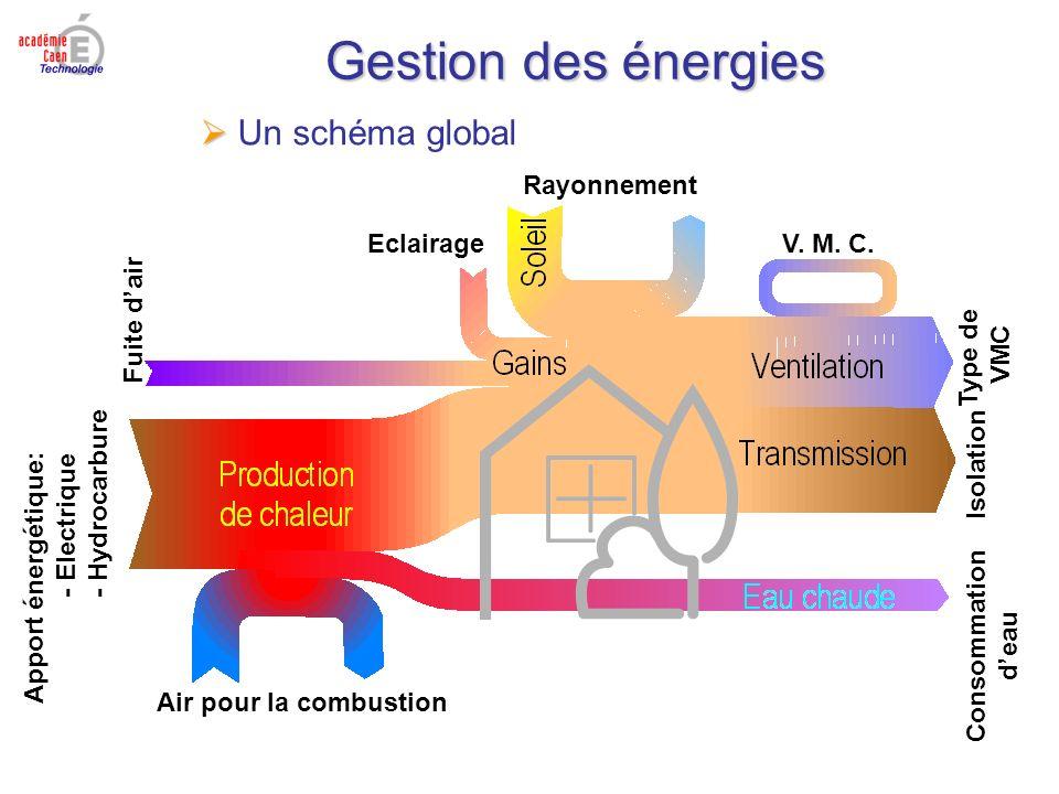 Gestion des énergies Un schéma global Apport énergétique: - Electrique - Hydrocarbure Air pour la combustion Rayonnement V. M. C. Fuite dair Eclairage