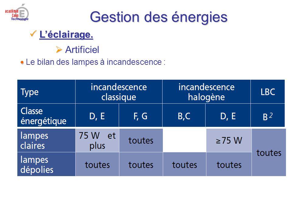 Gestion des énergies La comparaison : Artificiel Les modèles : Léclairage. Léclairage.