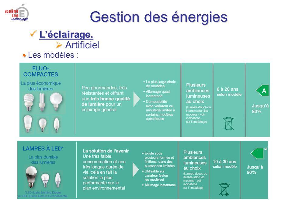 Gestion des énergies Artificiel Les modèles : Léclairage. Léclairage.