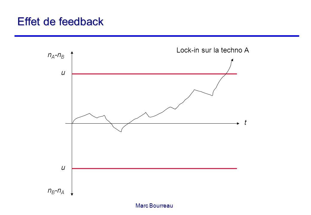 Marc Bourreau Effet de feedback t n A -n B n B -n A u u Lock-in sur la techno A