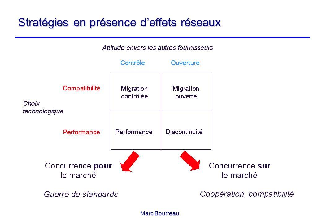 Marc Bourreau Stratégies en présence deffets réseaux