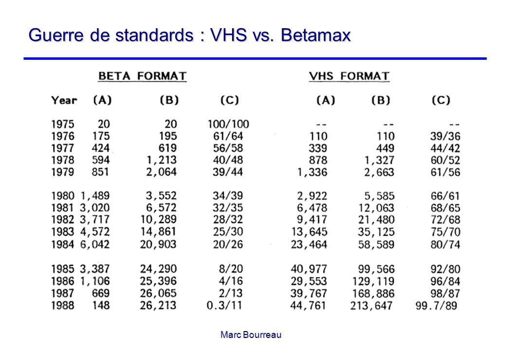 Marc Bourreau Guerre de standards : VHS vs. Betamax