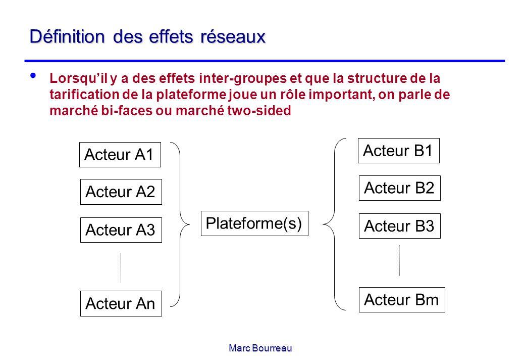 Marc Bourreau Définition des effets réseaux Lorsquil y a des effets inter-groupes et que la structure de la tarification de la plateforme joue un rôle