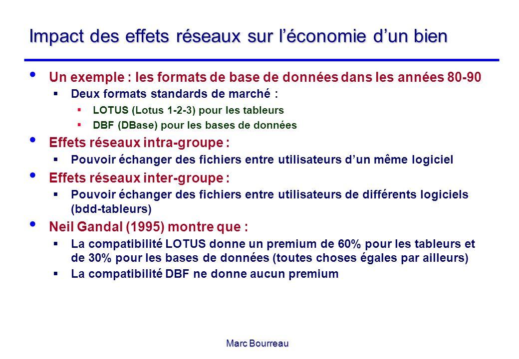 Marc Bourreau Impact des effets réseaux sur léconomie dun bien Un exemple : les formats de base de données dans les années 80-90 Deux formats standard