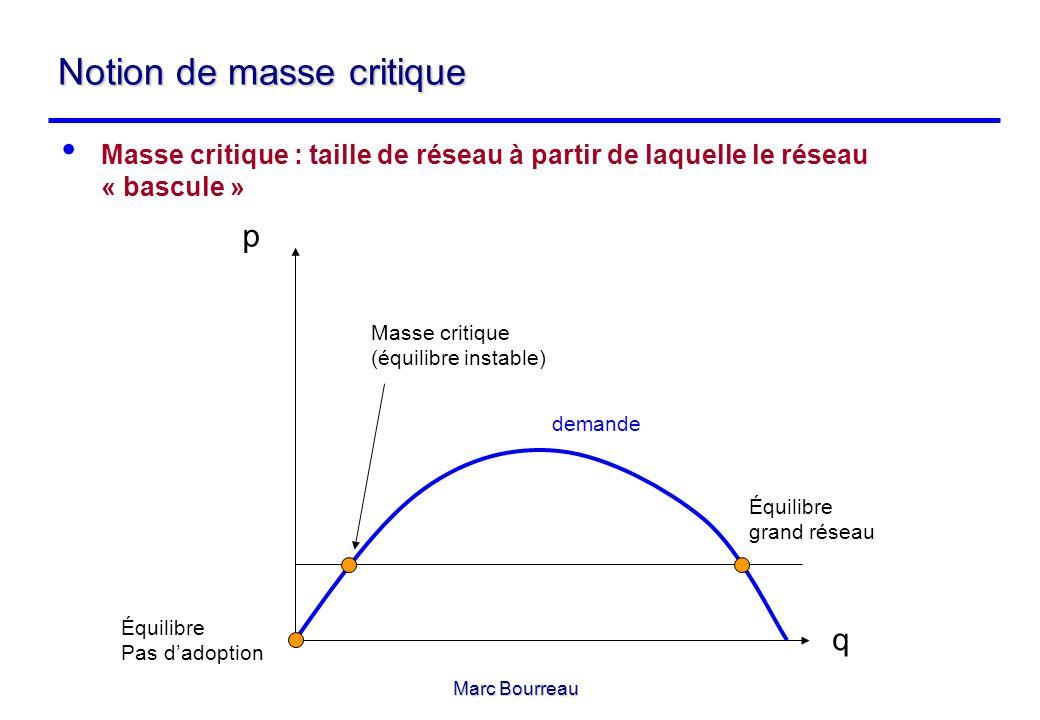 Marc Bourreau Notion de masse critique Masse critique : taille de réseau à partir de laquelle le réseau « bascule » p q Équilibre Pas dadoption Équili