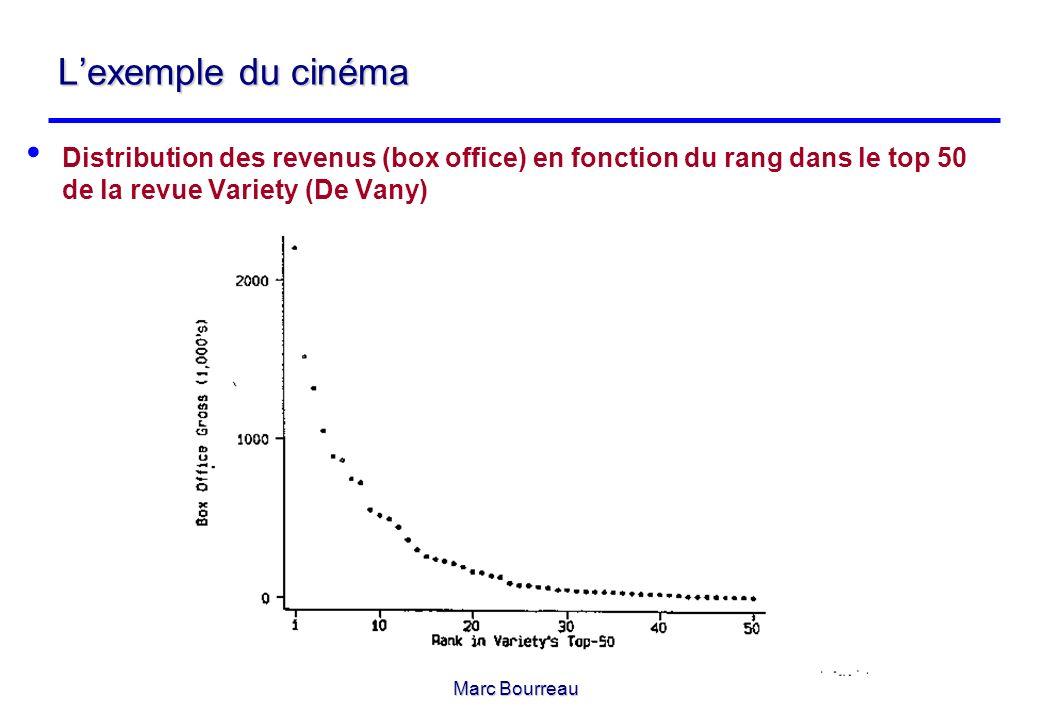 Marc Bourreau Lexemple du cinéma Distribution des revenus (box office) en fonction du rang dans le top 50 de la revue Variety (De Vany)