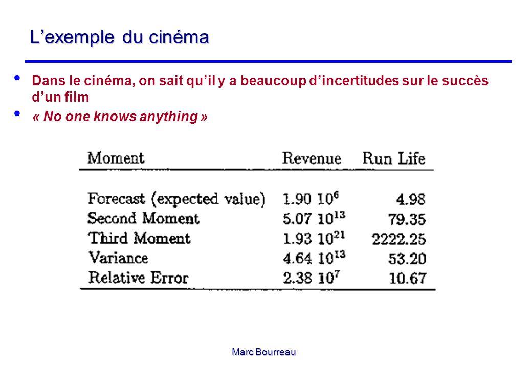 Marc Bourreau Lexemple du cinéma Dans le cinéma, on sait quil y a beaucoup dincertitudes sur le succès dun film « No one knows anything »