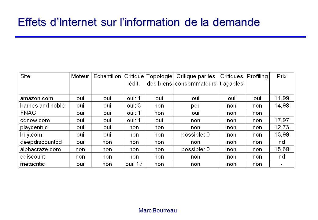 Marc Bourreau Effets dInternet sur linformation de la demande
