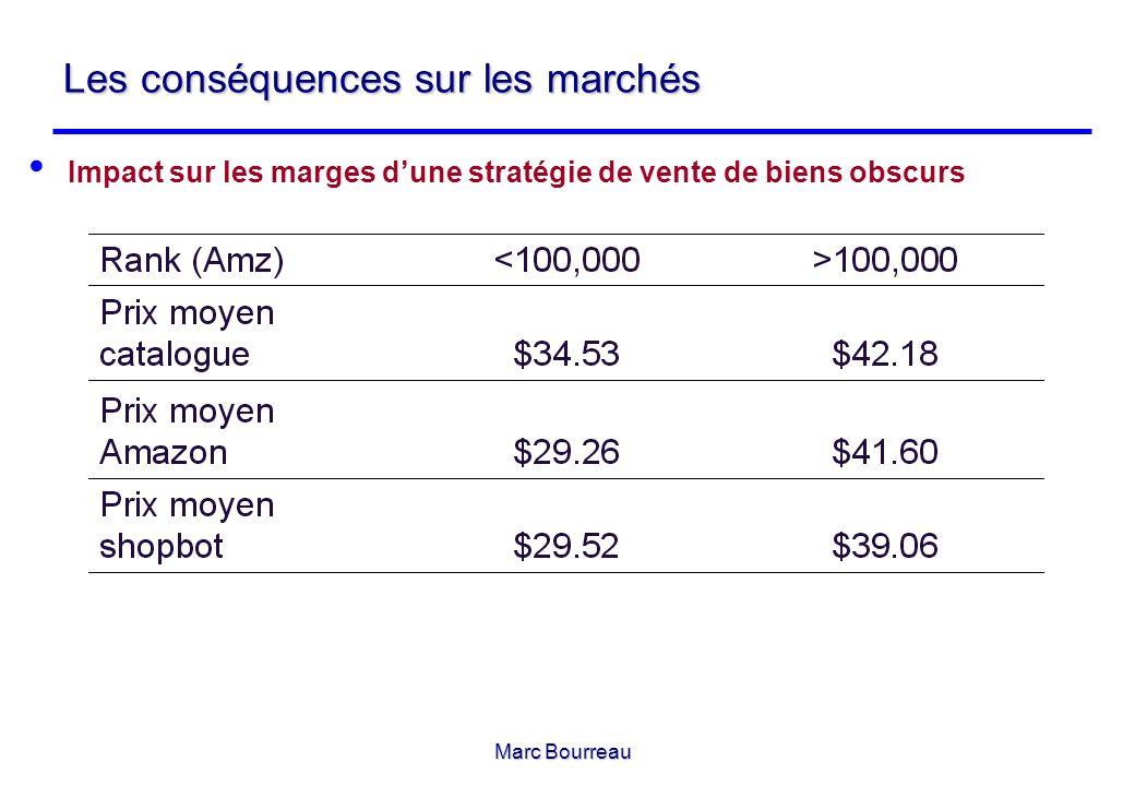 Marc Bourreau Les conséquences sur les marchés Impact sur les marges dune stratégie de vente de biens obscurs