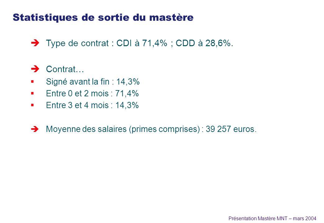 Présentation Mastère MNT – mars 2004 Statistiques de sortie du mastère èType de contrat : CDI à 71,4% ; CDD à 28,6%. èContrat… Signé avant la fin : 14