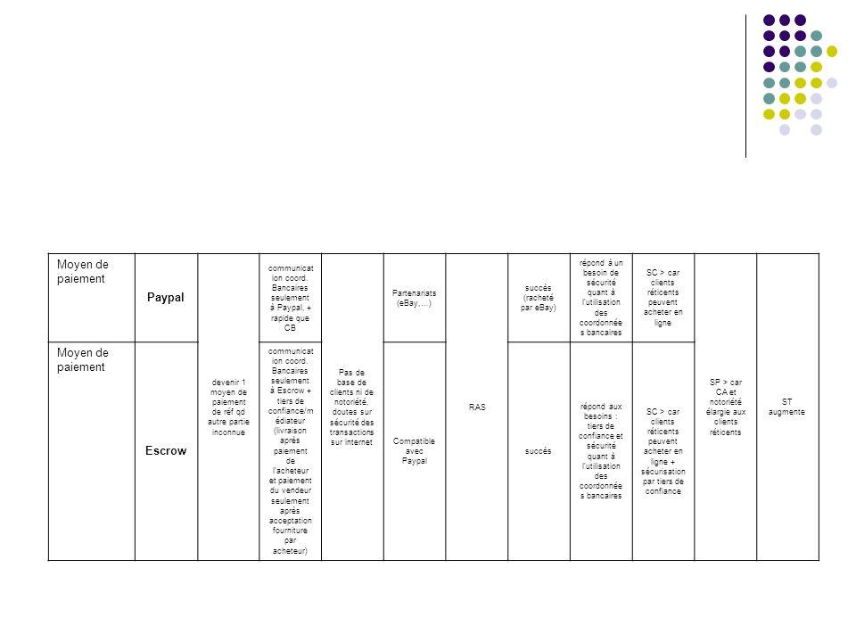 Gestion compte courant, cartes de crédit Egg Prendre des parts de marché CF <, 7j/7, 24H/24, rapide, interfaçage avec logiciels de gestion, innovations (cash back) Pas de base de clients ni de notoriété, fidélité des clients à leur banque trad., failles sécurité internet stratégie de croissance à tout prix, conc en prix affichée mais tarification complexe et différenciati on verticale (nombreux services, relation clientèle) pour éviter conc à la Bertrand création (ou rachat) d un site de services bancaires en ligne Echec en France Réaction rapide des banques françaises qui sont déjà habituées aux téléservices (minitel) contraireme nt aux banques anglaises + base de clients fidèles des banques traditionnell es SC > car plus de services, à meilleur prix (taux, cash back) et plus accessible (banques ferment à 16H00 .