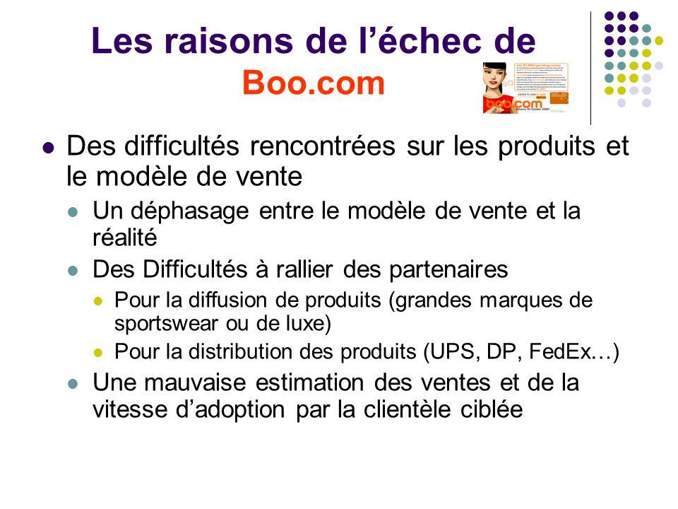 Les raisons de léchec de Boo.com Des difficultés rencontrées sur les produits et le modèle de vente Un déphasage entre le modèle de vente et la réalit