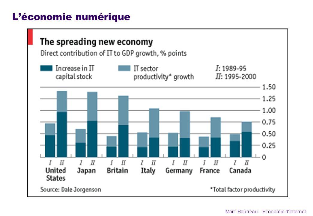Marc Bourreau – Economie dInternet Léconomie numérique