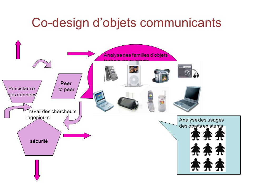 Co-design dobjets communicants Persistance des données Peer to peer sécurité Analyse des usages des objets existants Analyse des familles dobjets techniques existants Travail des chercheurs ingénieurs