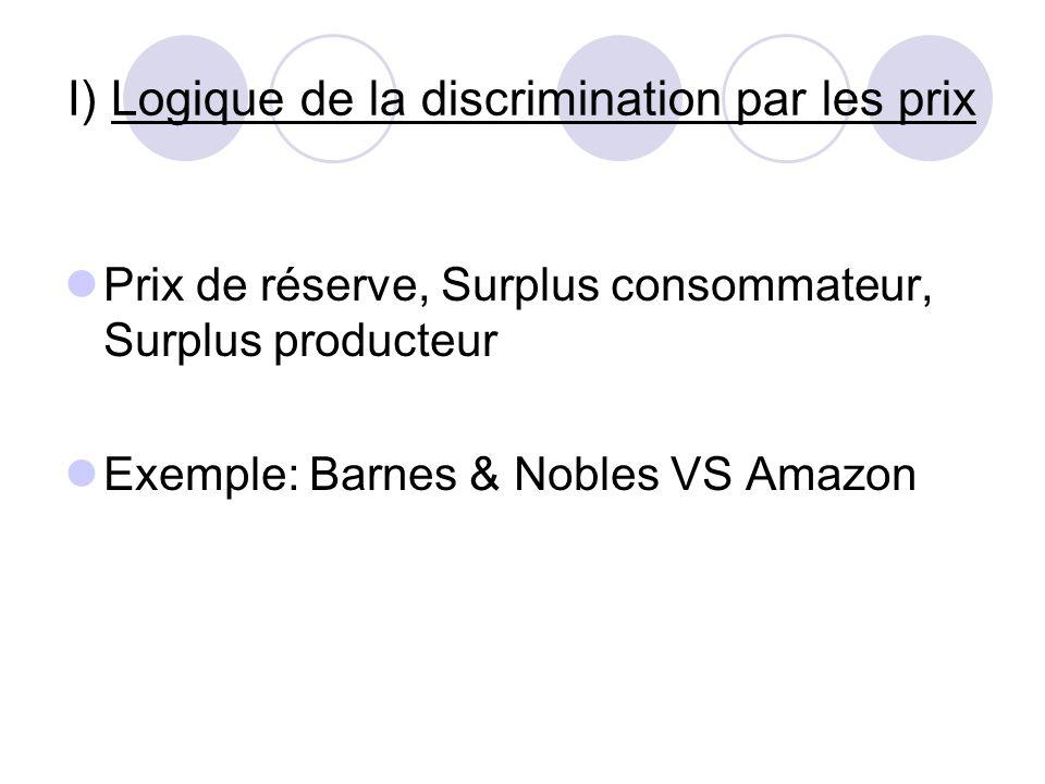 I) Logique de la discrimination par les prix Prix de réserve, Surplus consommateur, Surplus producteur Exemple: Barnes & Nobles VS Amazon