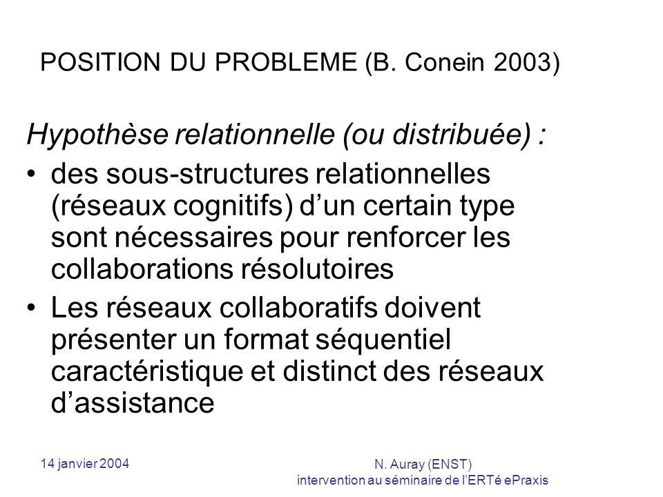 14 janvier 2004 N. Auray (ENST) intervention au séminaire de lERTé ePraxis POSITION DU PROBLEME (B.