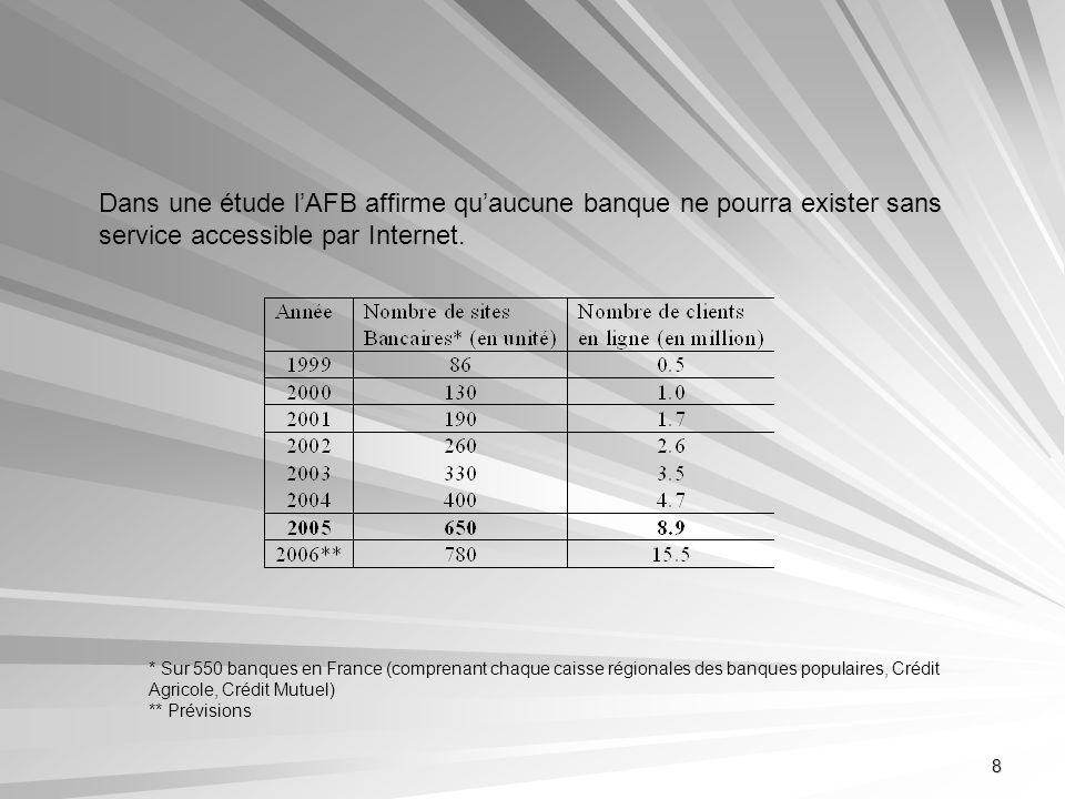 8 Dans une étude lAFB affirme quaucune banque ne pourra exister sans service accessible par Internet. * Sur 550 banques en France (comprenant chaque c