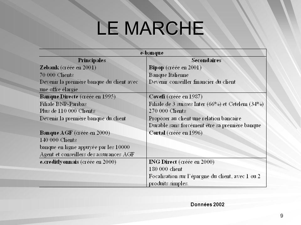 9 LE MARCHE Données 2002