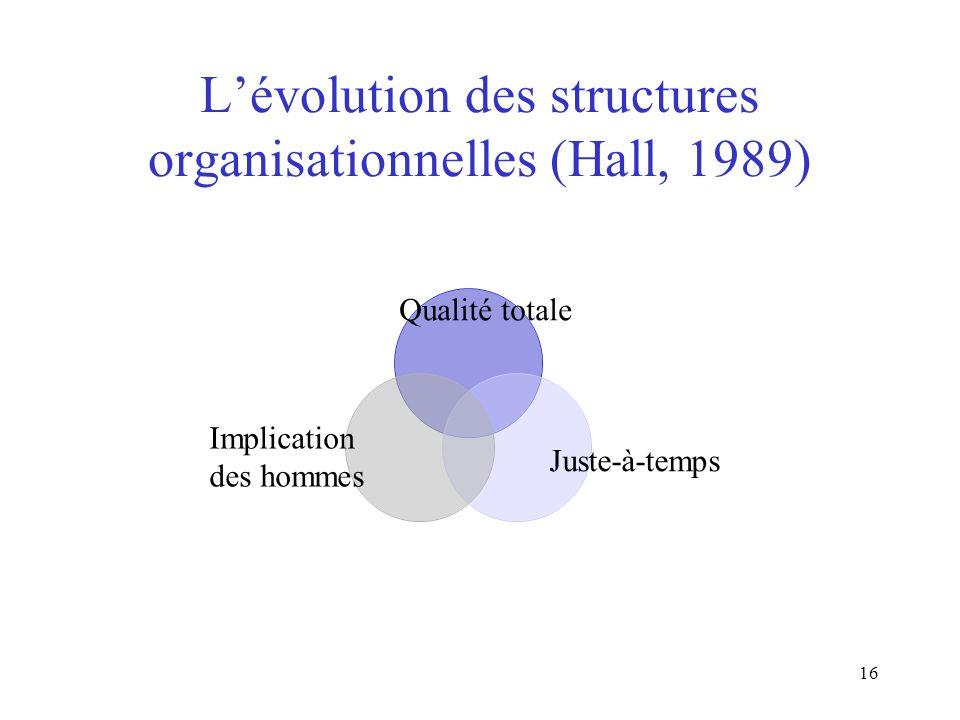 16 Lévolution des structures organisationnelles (Hall, 1989) Implication des hommes Juste-à-temps Qualité totale