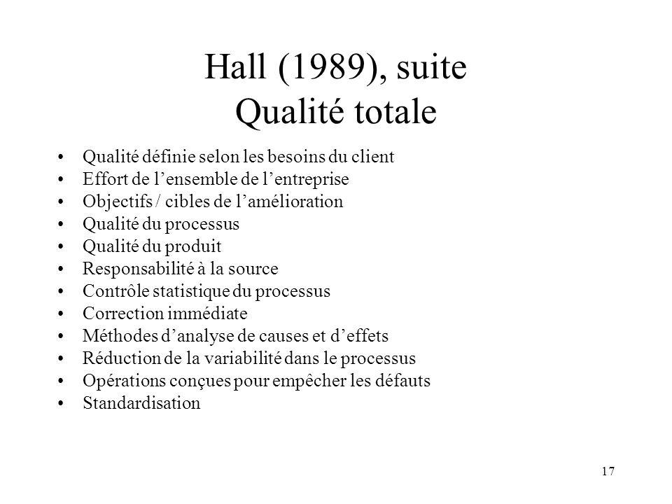 17 Hall (1989), suite Qualité totale Qualité définie selon les besoins du client Effort de lensemble de lentreprise Objectifs / cibles de lamélioratio