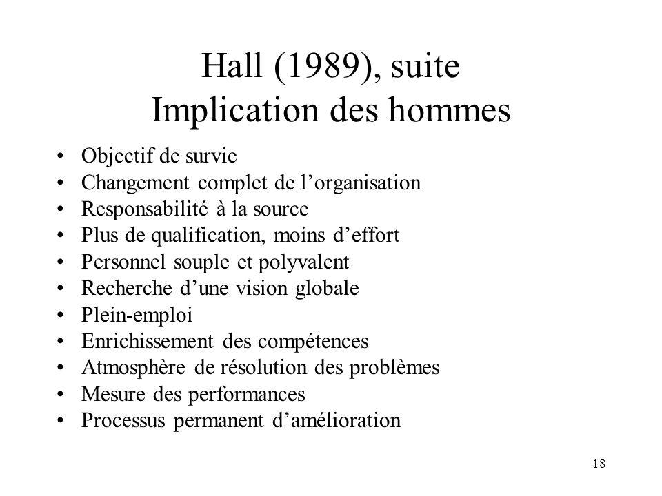 18 Hall (1989), suite Implication des hommes Objectif de survie Changement complet de lorganisation Responsabilité à la source Plus de qualification,