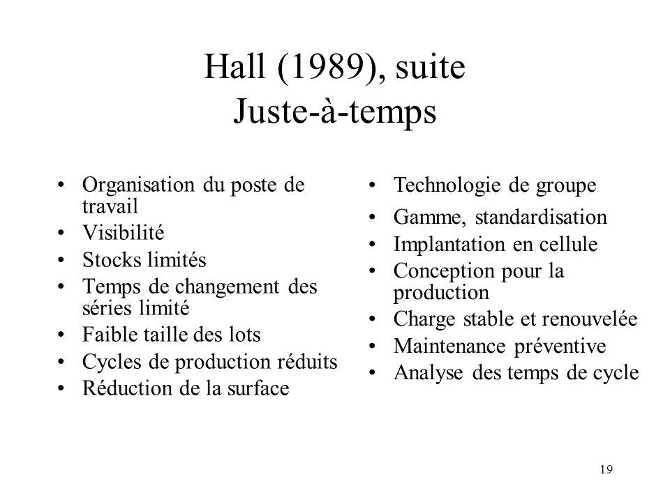 19 Hall (1989), suite Juste-à-temps Organisation du poste de travail Visibilité Stocks limités Temps de changement des séries limité Faible taille des