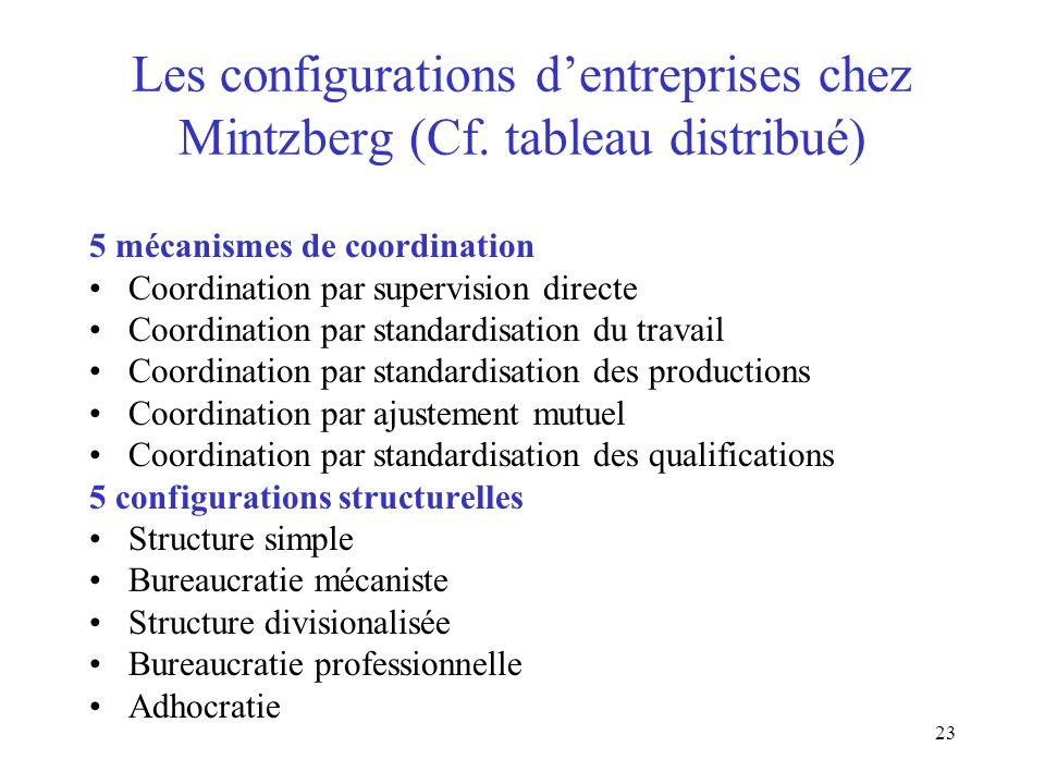 23 Les configurations dentreprises chez Mintzberg (Cf. tableau distribué) 5 mécanismes de coordination Coordination par supervision directe Coordinati