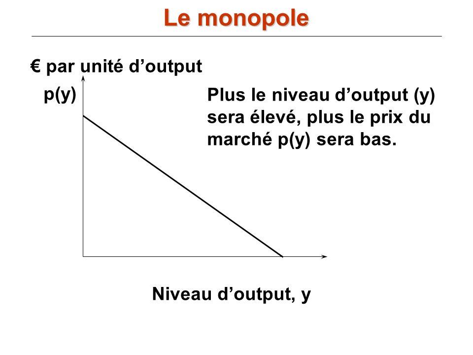 Niveau doutput, y par unité doutput p(y) Plus le niveau doutput (y) sera élevé, plus le prix du marché p(y) sera bas. Le monopole