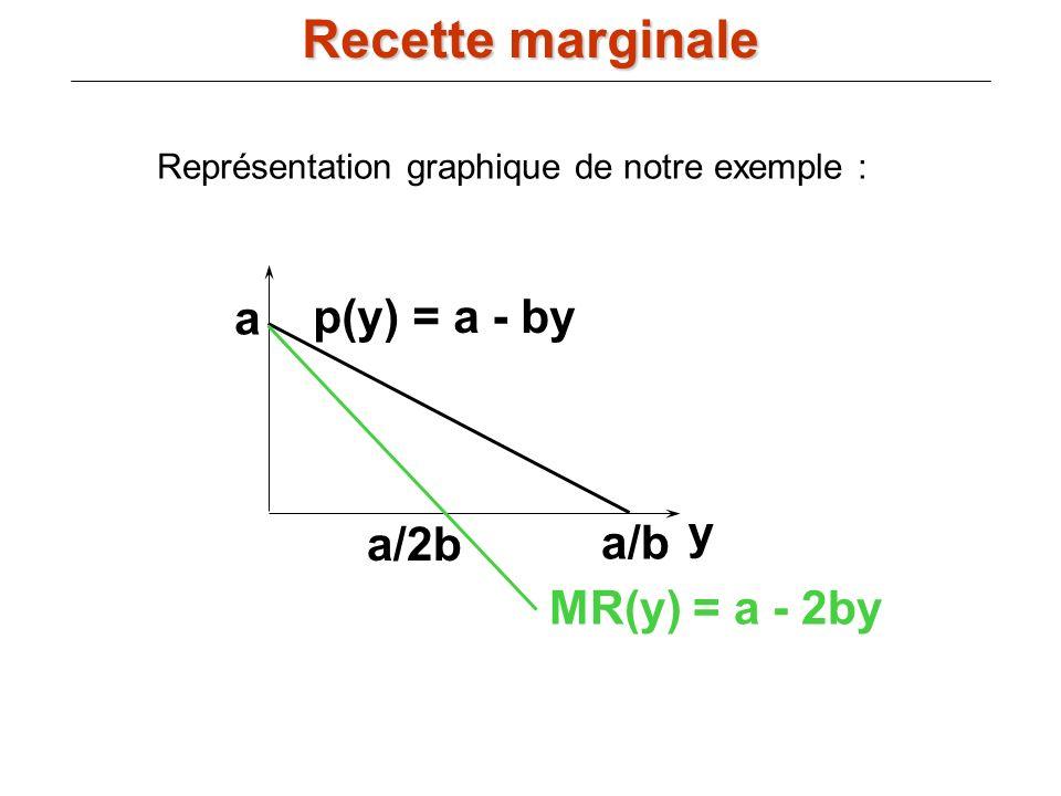 p(y) = a - by a y a/b MR(y) = a - 2by a/2b Représentation graphique de notre exemple : Recette marginale