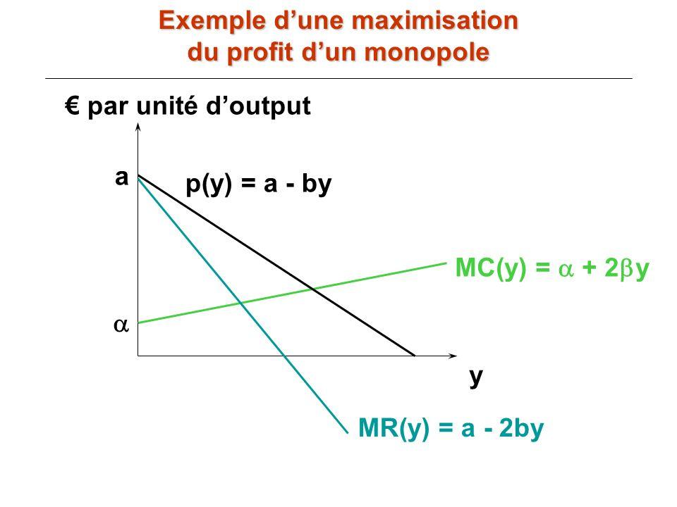 par unité doutput y MC(y) = + 2 y p(y) = a - by MR(y) = a - 2by a Exemple dune maximisation du profit dun monopole