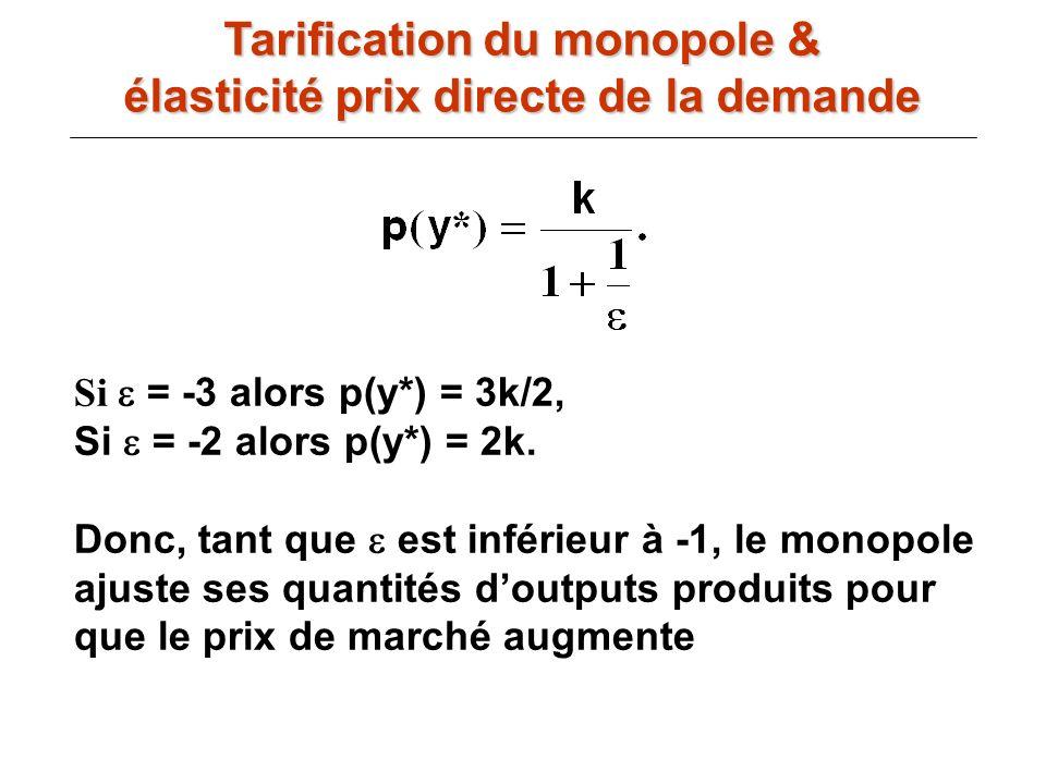 Si = -3 alors p(y*) = 3k/2, Si = -2 alors p(y*) = 2k. Donc, tant que est inférieur à -1, le monopole ajuste ses quantités doutputs produits pour que l