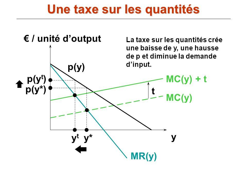 / unité doutput y MC(y) p(y) MR(y) MC(y) + t t y* p(y*) ytyt p(y t ) La taxe sur les quantités crée une baisse de y, une hausse de p et diminue la dem