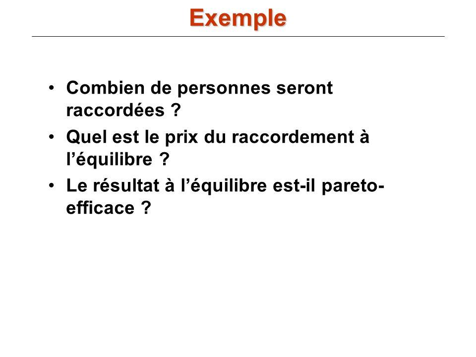 En y*, MR(y*) = MC(y*) Donc si p(y) = a - by et c(y) = F + y + y 2 alors : Le niveau optimal doutput y* est alors : Ce qui crée un prix de marché égal à : Exemple dune maximisation du profit dun monopole