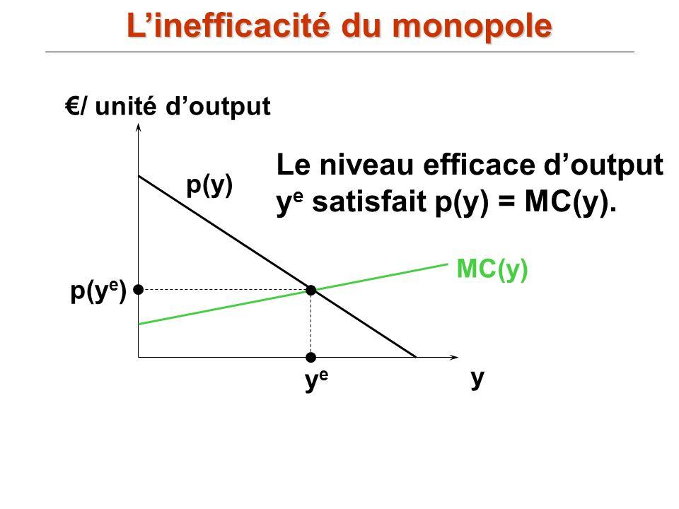 / unité doutput y MC(y) p(y) yeye p(y e ) Le niveau efficace doutput y e satisfait p(y) = MC(y). Linefficacité du monopole
