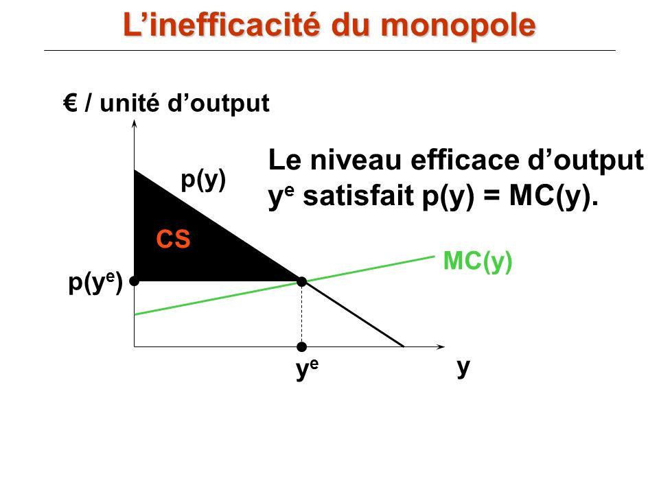 / unité doutput y MC(y) p(y) yeye p(y e ) CS Le niveau efficace doutput y e satisfait p(y) = MC(y). Linefficacité du monopole
