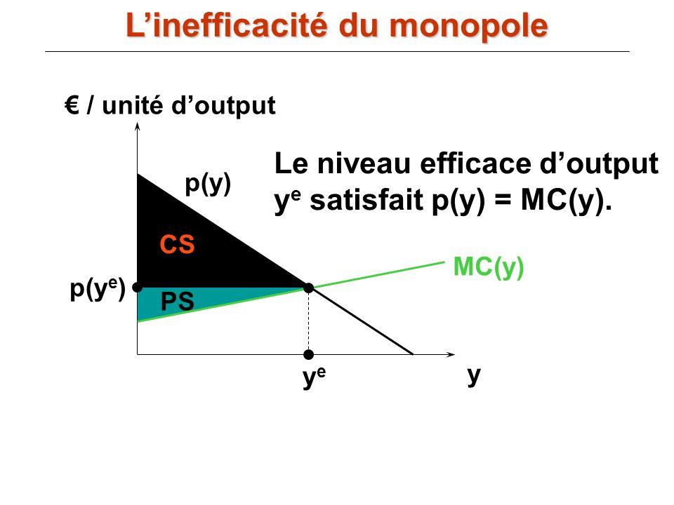 / unité doutput y MC(y) p(y) yeye p(y e ) CS PS Le niveau efficace doutput y e satisfait p(y) = MC(y). Linefficacité du monopole
