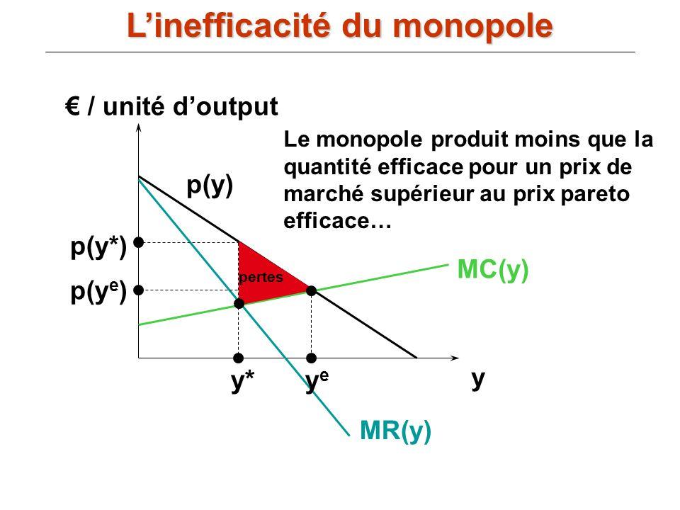 / unité doutput y MC(y) p(y) MR(y) y* p(y*) yeye p(y e ) pertes Le monopole produit moins que la quantité efficace pour un prix de marché supérieur au