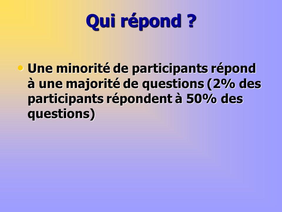 Qui répond ? Une minorité de participants répond à une majorité de questions (2% des participants répondent à 50% des questions) Une minorité de parti