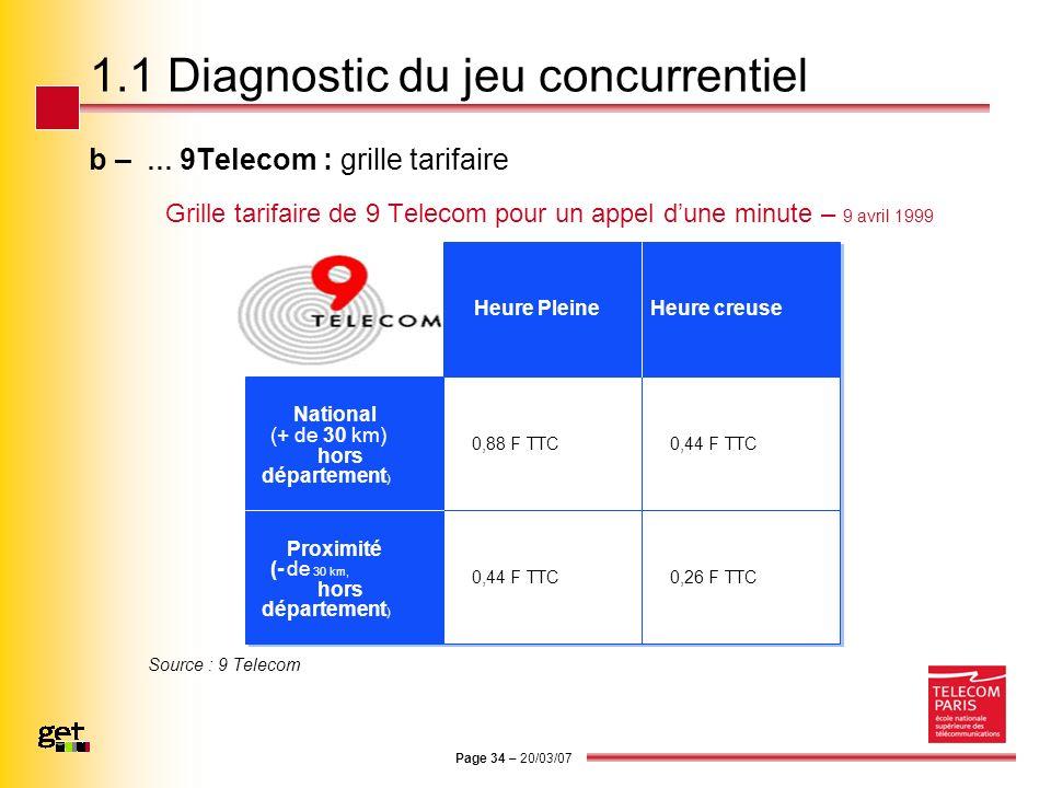 Page 34 – 20/03/07 1.1 Diagnostic du jeu concurrentiel b – … 9Telecom : grille tarifaire Grille tarifaire de 9 Telecom pour un appel dune minute – 9 a