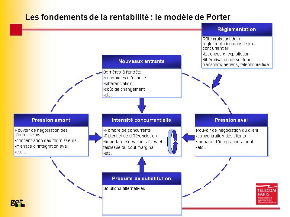 Page 6 – 20/03/07 Les fondements de la rentabilité : le modèle de Porter