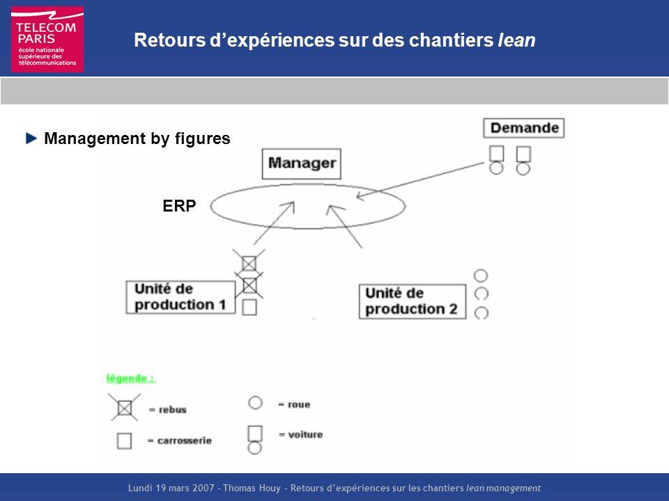 Lundi 19 mars 2007 – Thomas Houy – Retours dexpériences sur les chantiers lean management Retours dexpériences sur des chantiers lean Management by fi