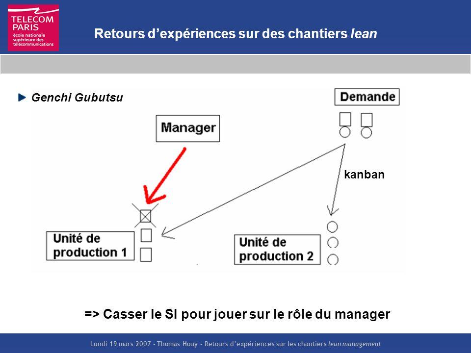 Lundi 19 mars 2007 – Thomas Houy – Retours dexpériences sur les chantiers lean management Retours dexpériences sur des chantiers lean Genchi Gubutsu k